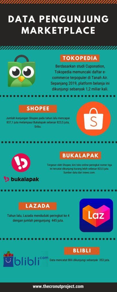 Data pengunjung marketplace