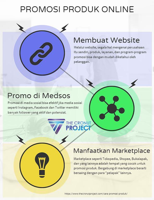 Infografis cara promosi produk